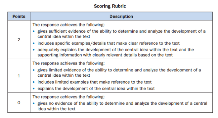 Click here to access the constructed response rubric I will be using to grade these assignments with.