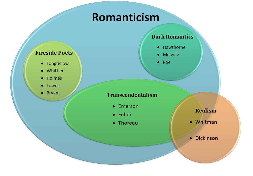 british romanticism essays Read romanticism free essay and over 87,000 other research documents romanticism romanticism (beyond eng 11 lit) by: jason lyle for many years, this period and.