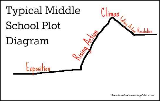 middle-school-plot-diagram (1)