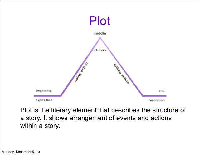 plot-shape-conflict-2-638