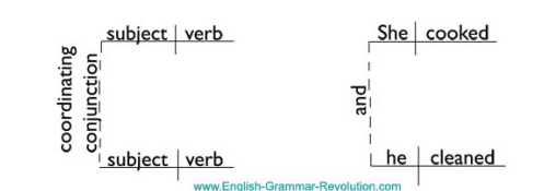 Diagramming sentences coordinating conjunctions english with mrs diagramming sentences coordinating conjunctions ccuart Image collections
