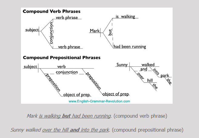 Diagramming sentences with compound verbs trusted wiring diagram diagramming sentences coordinating conjunctions english with mrs rh englishwithmrspierce com compound sentence digramming diagramming compound complex ibookread Read Online