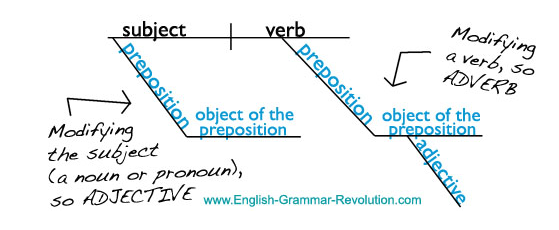Diagramming sentence prepositional phrases english with mrs pierce but what is a preposition the technical definition is that a preposition is a word that shows the relationship between nouns or pronouns and other elements ccuart Images
