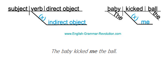 Diagramming sentence indirect objects english with mrs pierce diagramming sentence indirect objects ccuart Images