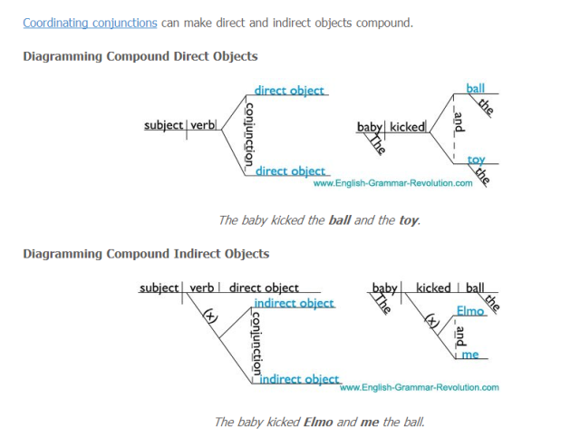 Diagramming sentence compound direct and indirect objects english diagramming sentence compound direct and indirect objects english with mrs pierce ccuart Image collections