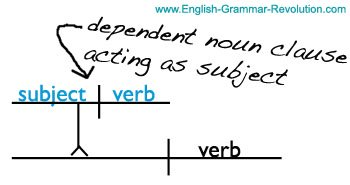 Sentence diagramming english with mrs pierce diagramming sentence noun clauses ccuart Images