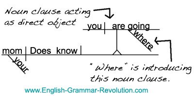 Diagramming sentence noun clauses english with mrs pierce next diagram the noun clause about the role is plays in the sentence above the subject or direct object or indirect object ect ccuart Image collections