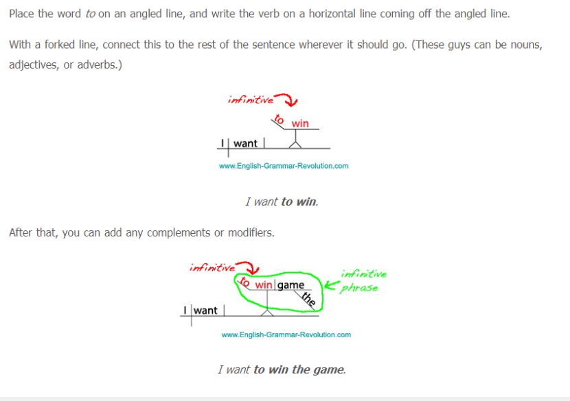 Sentence diagramming english with mrs pierce now practice with the following sentences ccuart Image collections